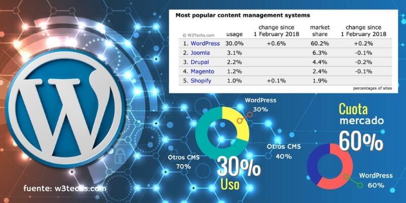 Uso de WP como CMS para paginas web