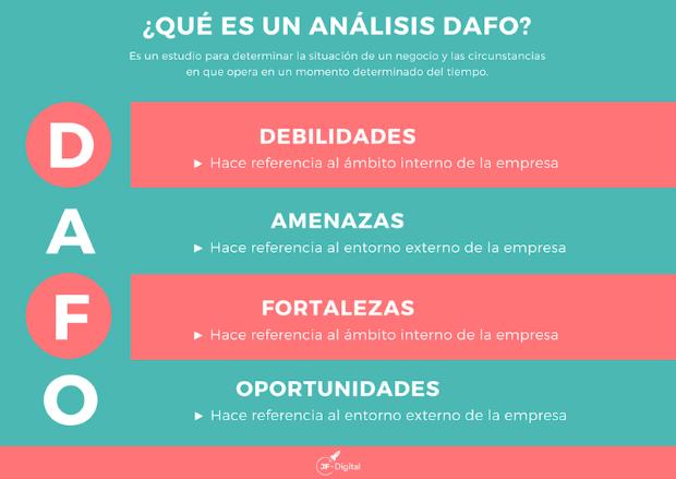 ¿Qué significan cada una de las 4 variables de la matriz DAFO?