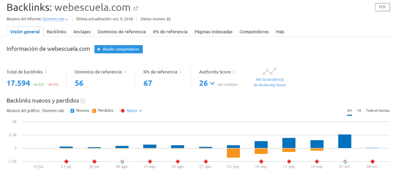 Investigar el SEO Off-Page o Linkbuilding de la competencia
