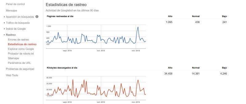 Rastreo > Estadísticas de rastreo