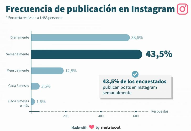 ¿Cuáles son los mejores días para publicar en Instagram?