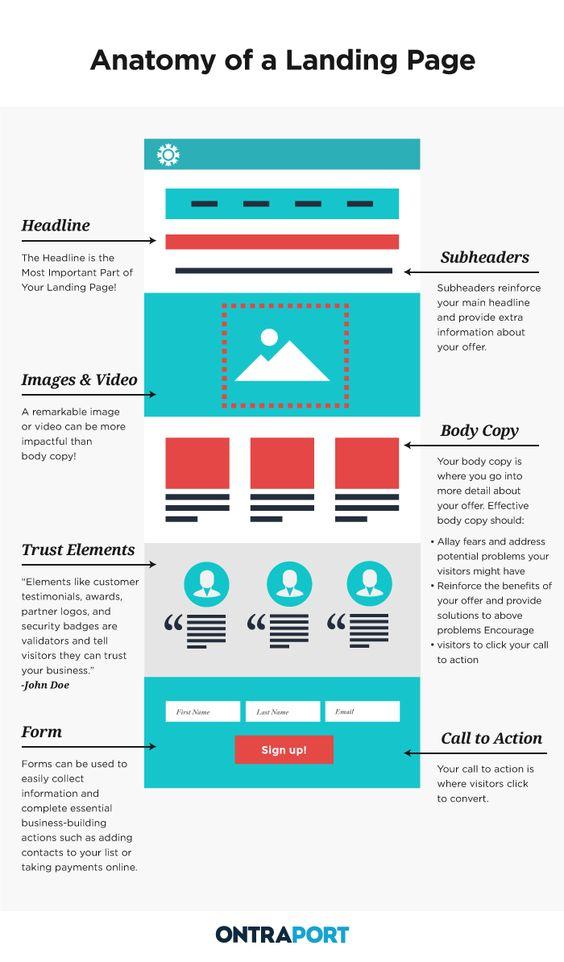 Ejemplos de Landing Pages