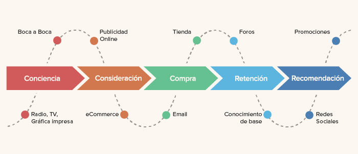 ¿Cómo crear tu propio Customer Journey Map?