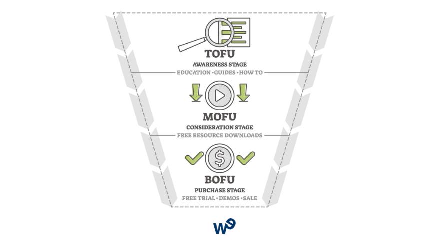 ¿Qué son y para qué sirven TOFU, MOFU, BOFU?