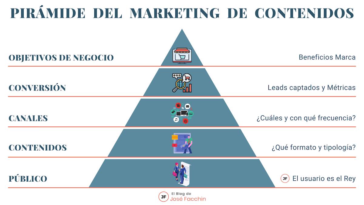 La Pirámide del Marketing de Contenidos