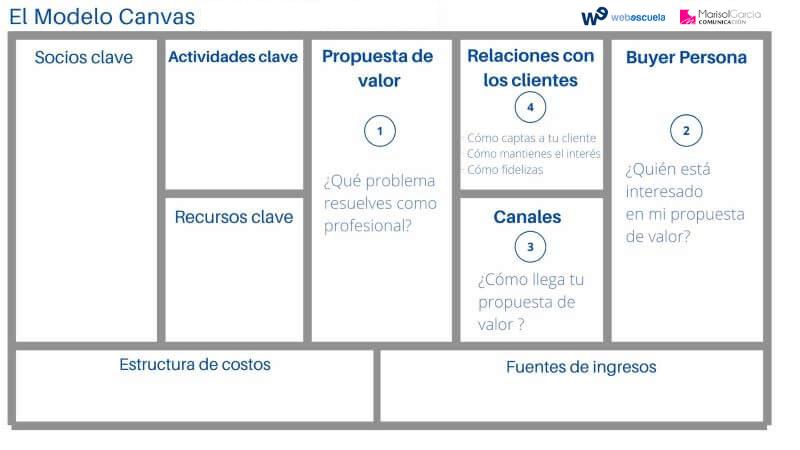 Modelo de negocio Canvas - Clientes