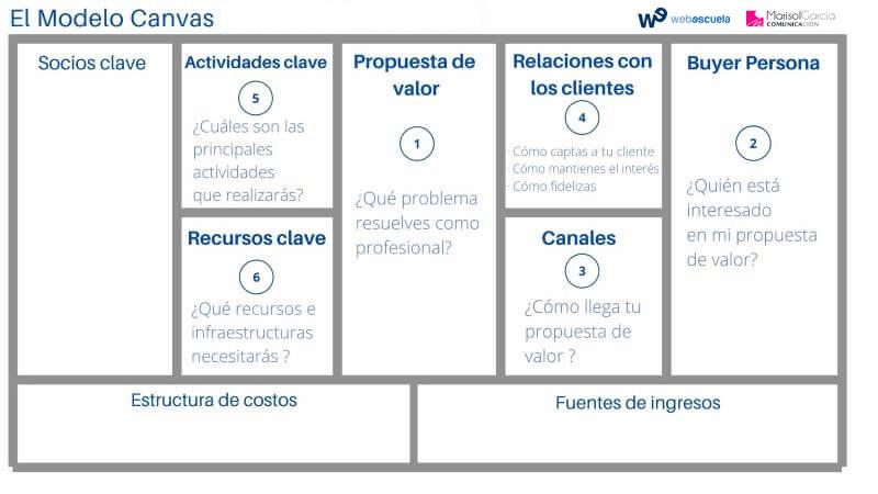 Recursos del Modelo de negocio Canvas