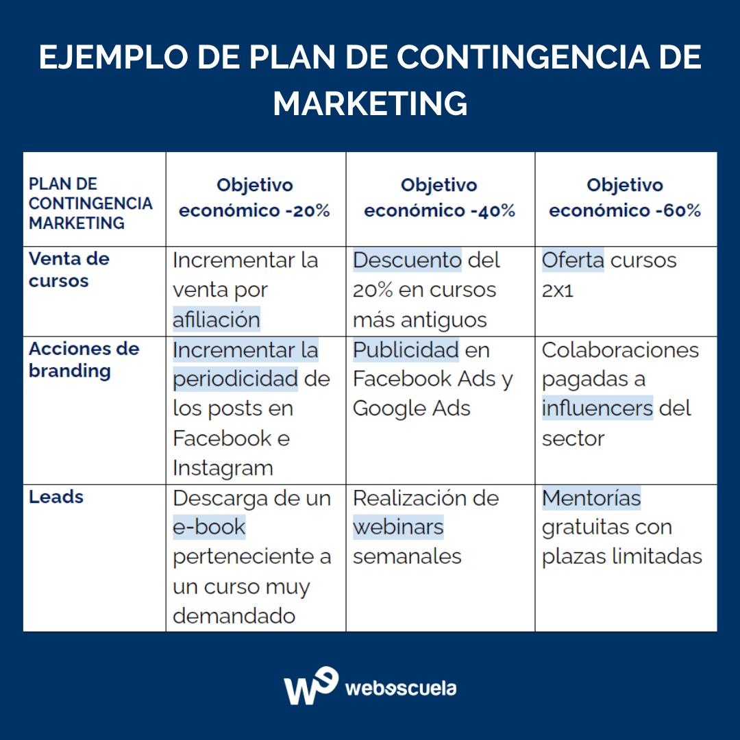 Ejemplo de plan de contingencia marketing