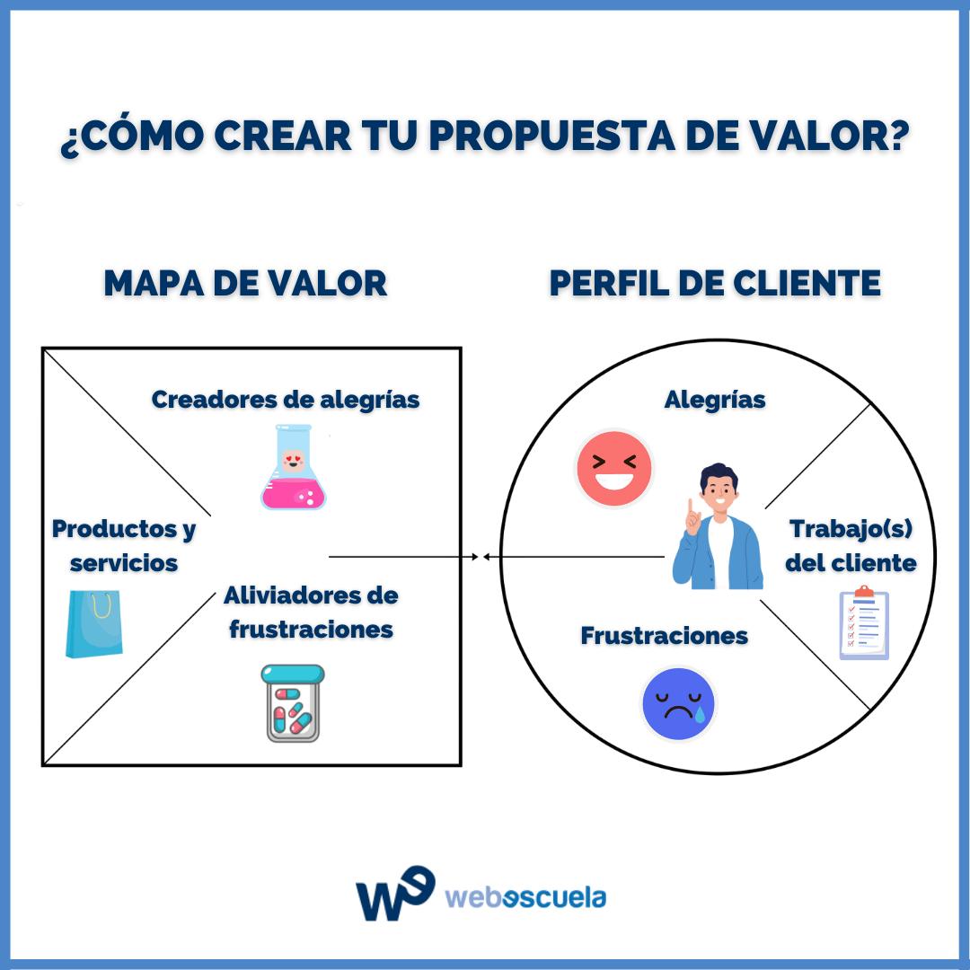 ¿Cómo hacer una propuesta de valor?